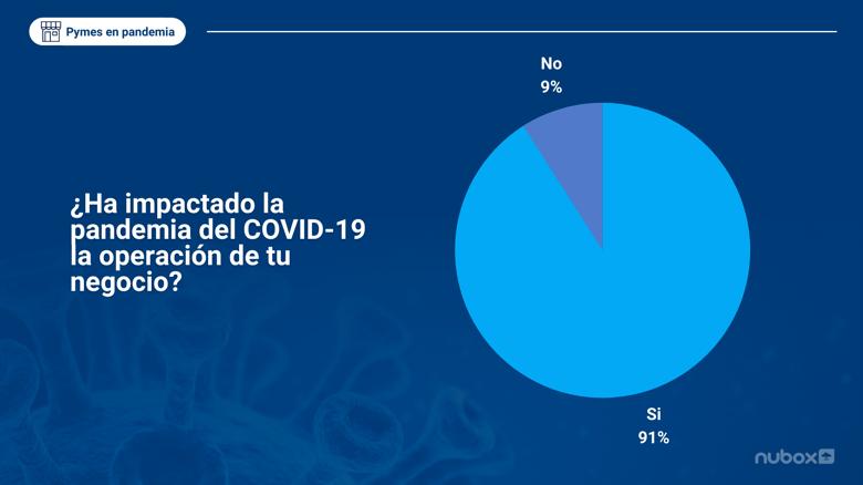 ¿Ha impactado la pandemia del COVID-19 la operación de tu negocio?