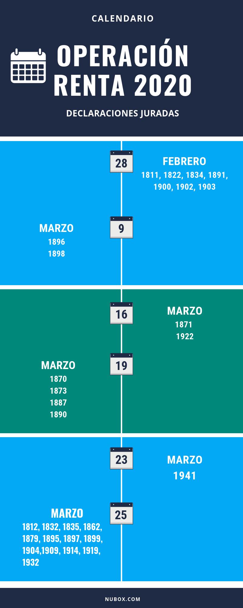 Infografía - Calendario de presentación de Declaraciones Juradas para la Operación Renta 2020.