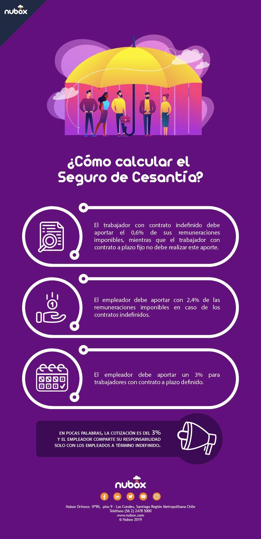 cómo calcular seguro de cesantía
