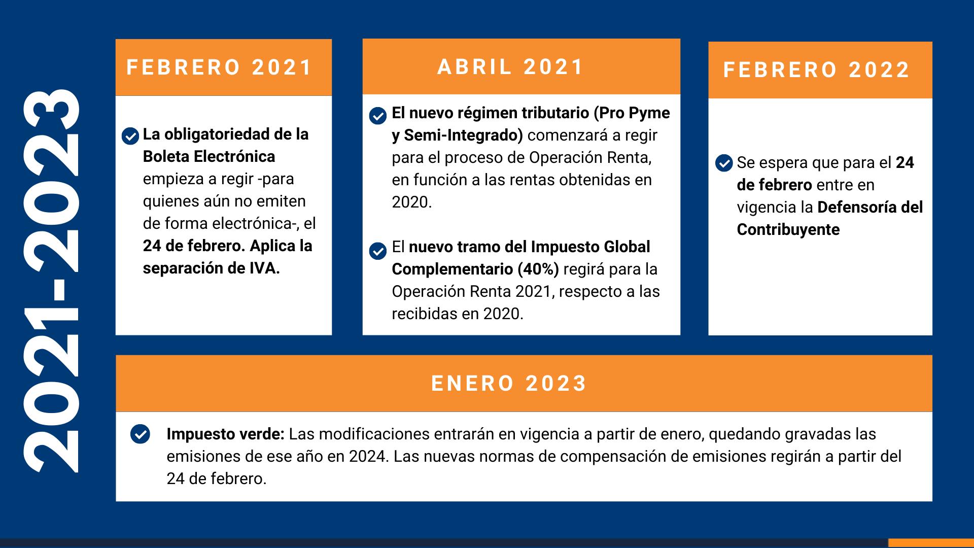Calendario - Modernización Tributaria-2021/2023