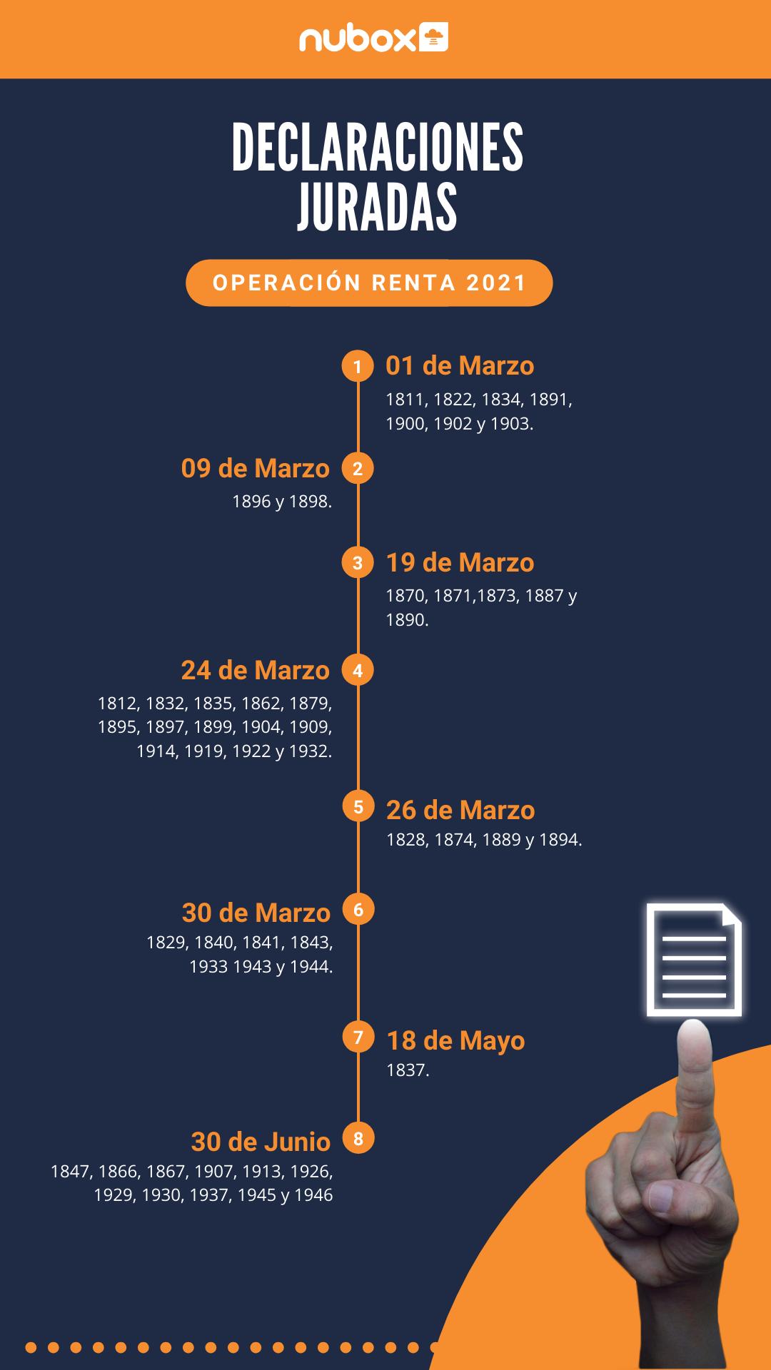 Calendario Declaraciones Juradas 2021