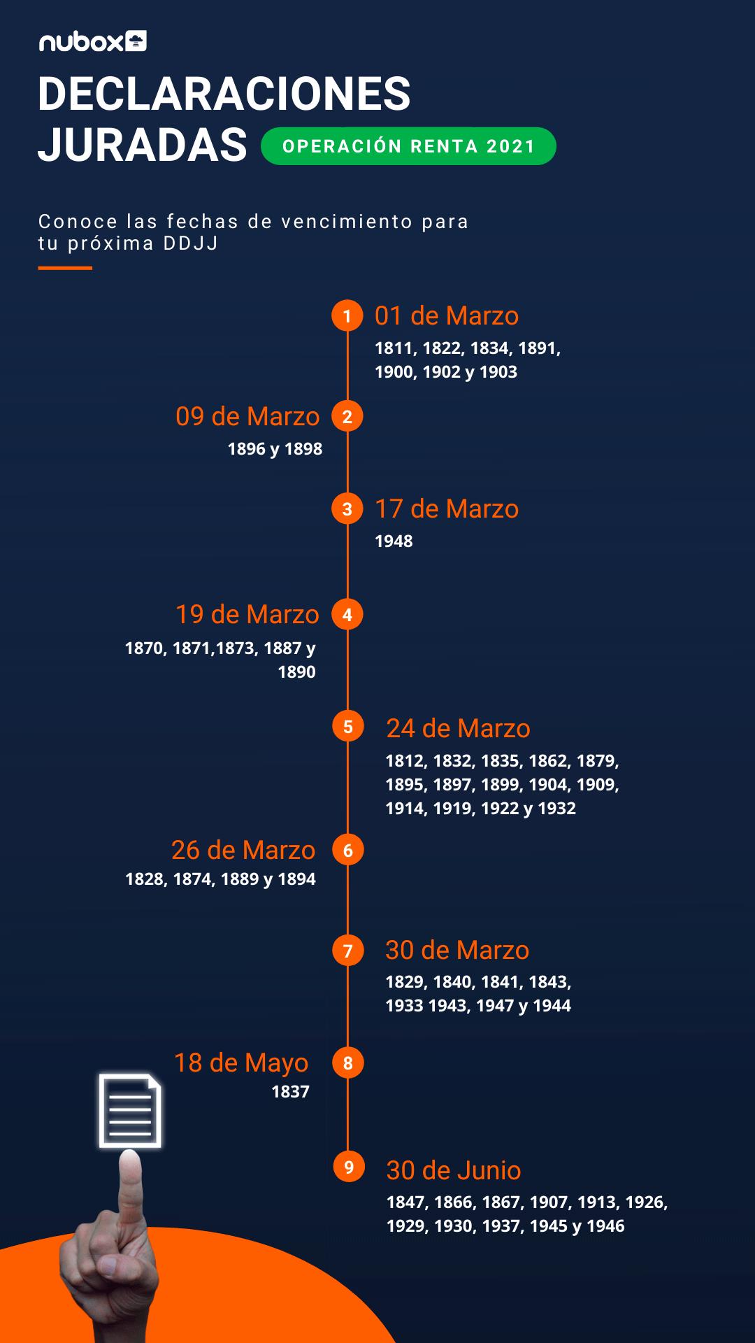 Calendario Declaraciones Juradas