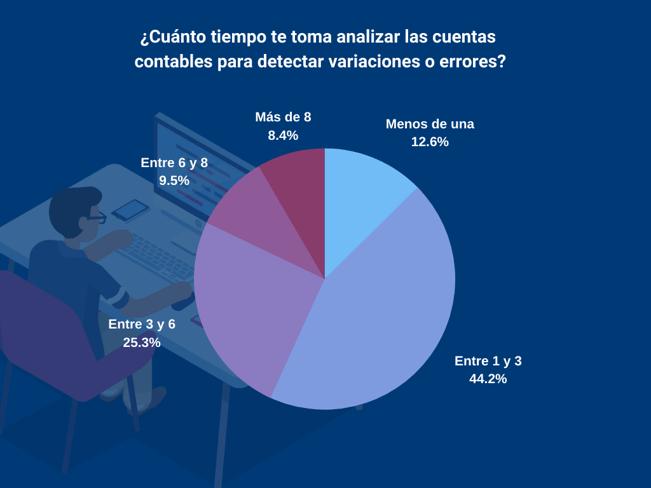 Encuesta sobre el mercado de la contabilidad (2)