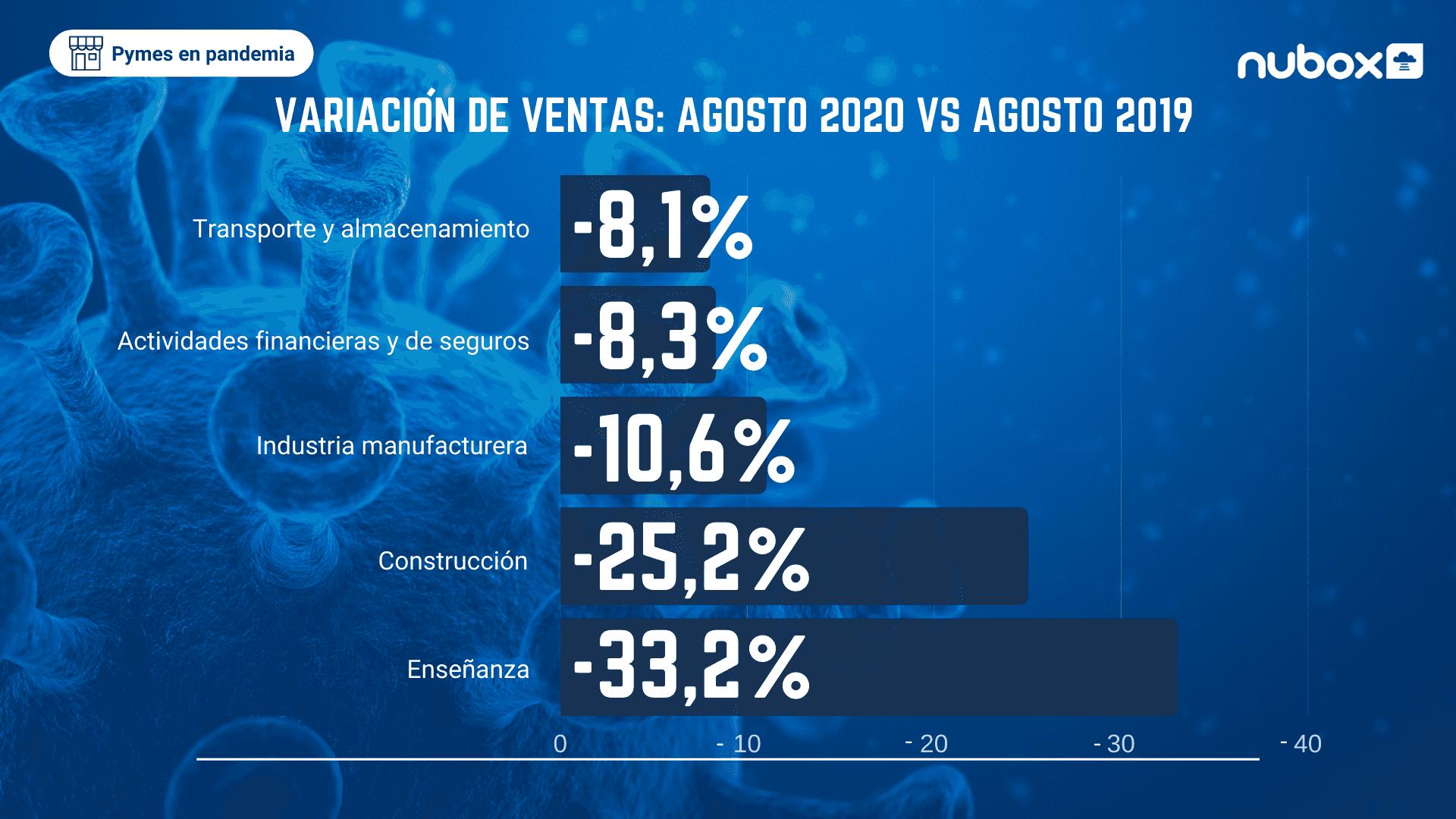 Impacto Covid-19  en las ventas - agosto (1)
