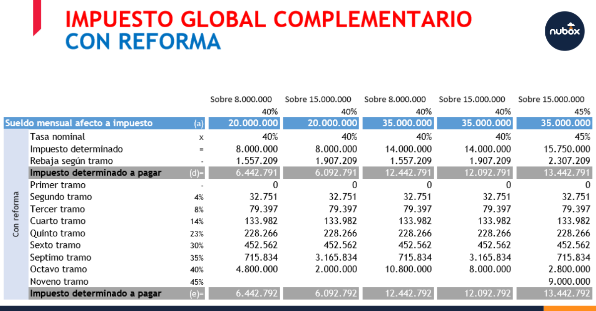 Tabla sobre el Impuesto Global Complementario