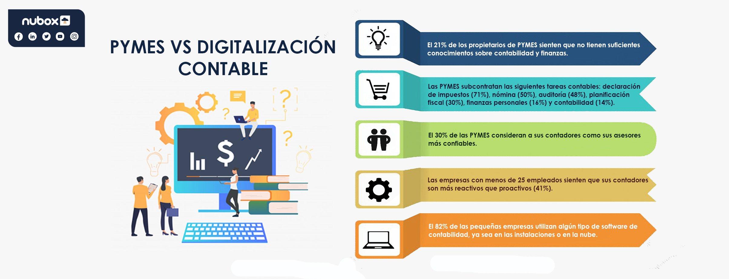 Un buen software contable para Pymes debe integrar la contabilidad básica, además de los sistemas de remuneraciones y facturación electrónica.