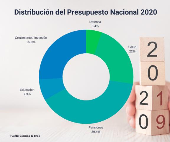 Infografía - Distribución del Presupuesto Público 2020