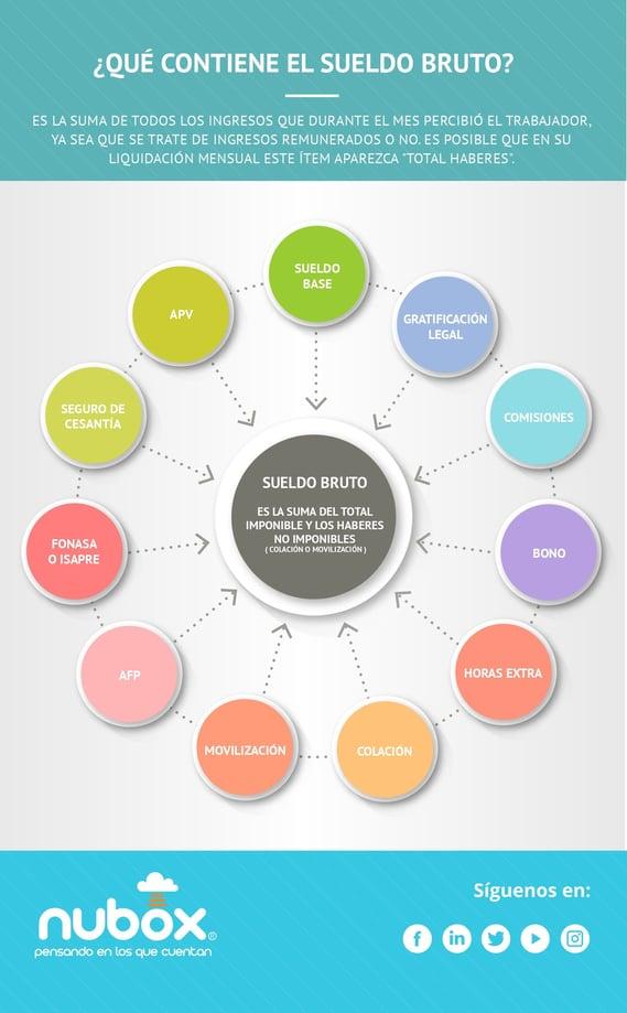 Infografía - Qué contiene el sueldo  bruto (2)