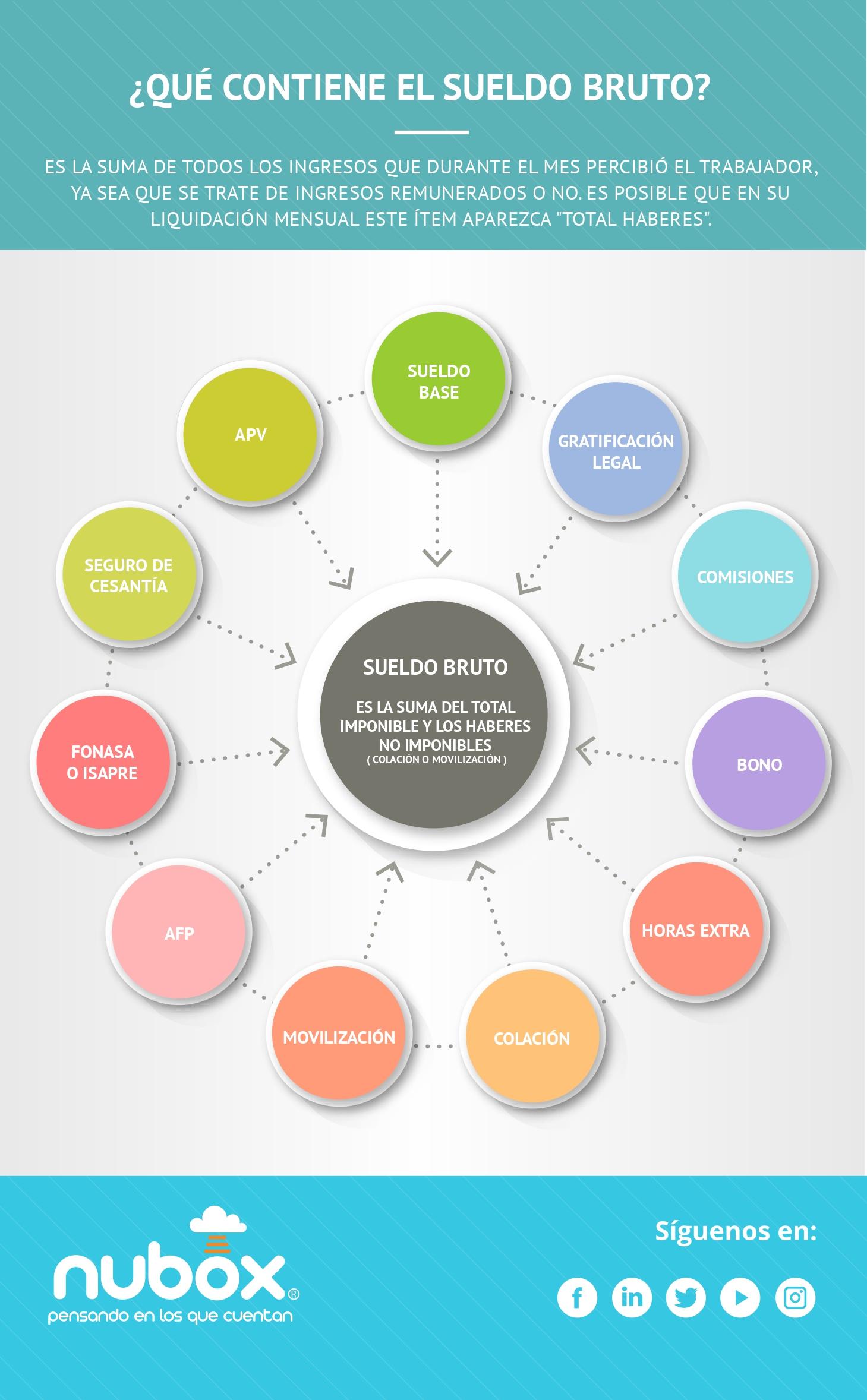 Infografía - Qué contiene el sueldo  bruto