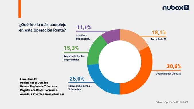 Lo más complejo de la Operación Renta 2021 (2)