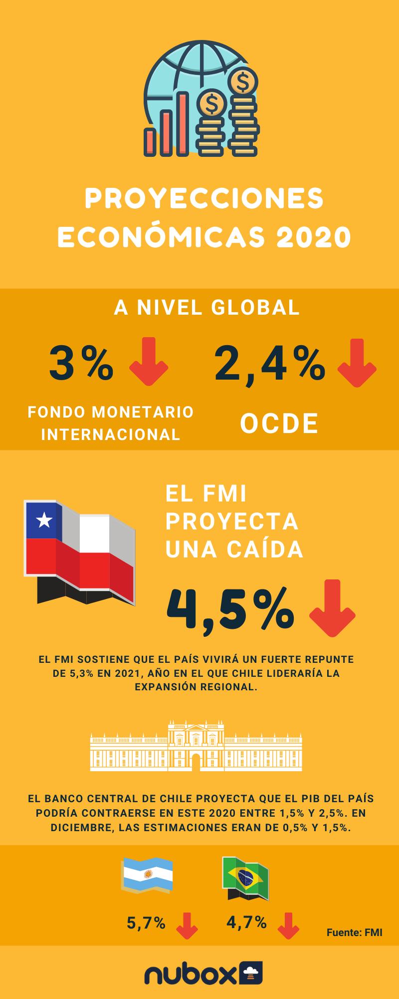Proyecciones Económicas - COVID-19-1