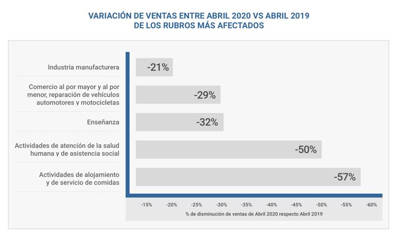 Reducción de ventas por impacto de COVID-19