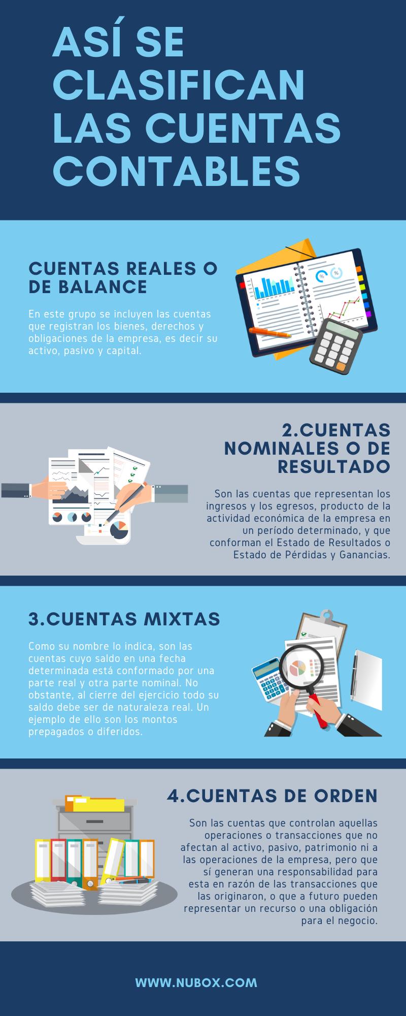 infografía-clasificación de las cuentas contables