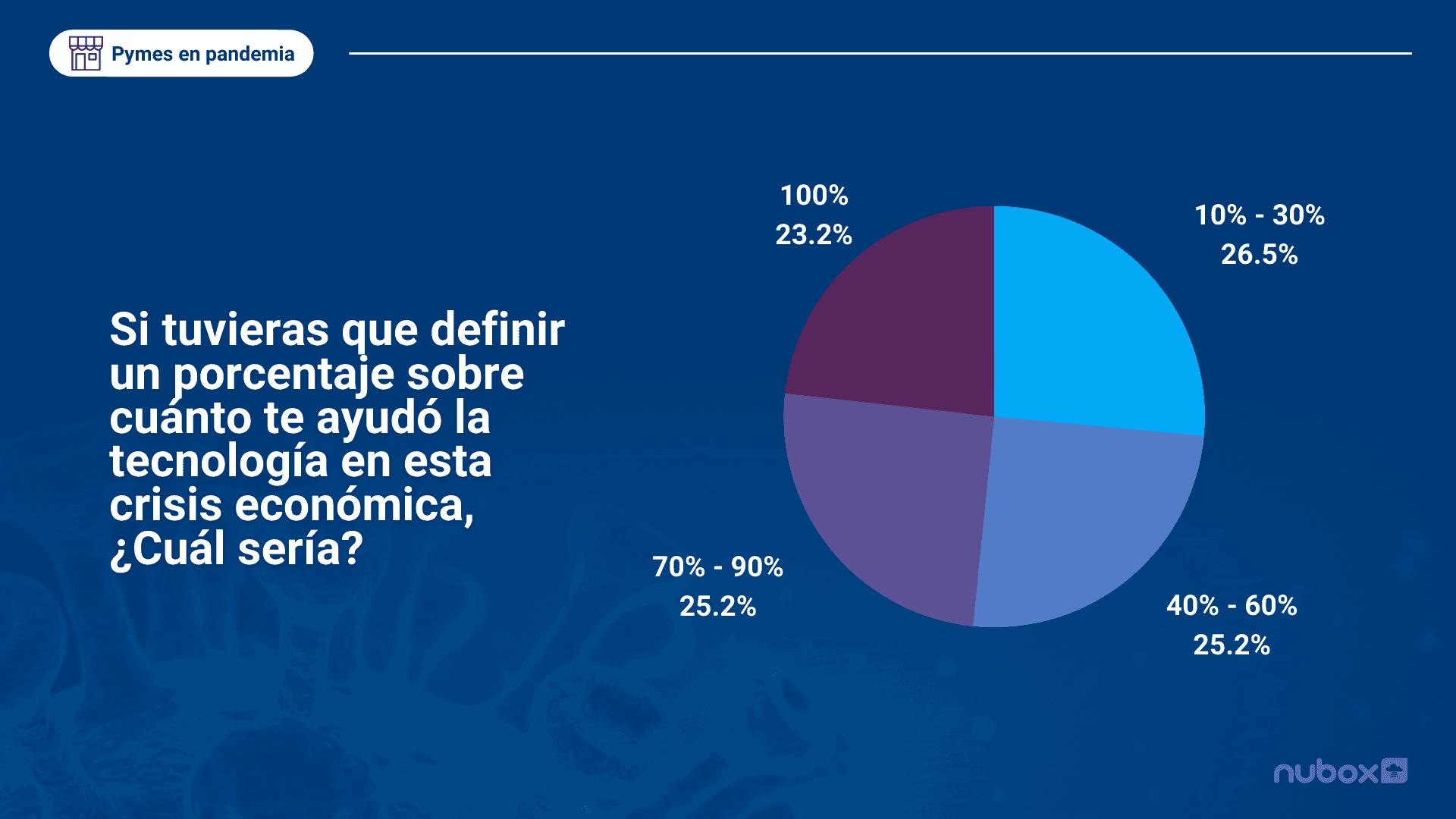 Si tuvieras que definir un porcentaje sobre cuánto te ayudó la tecnología en esta crisis económica, ¿Cuál sería_ (1)