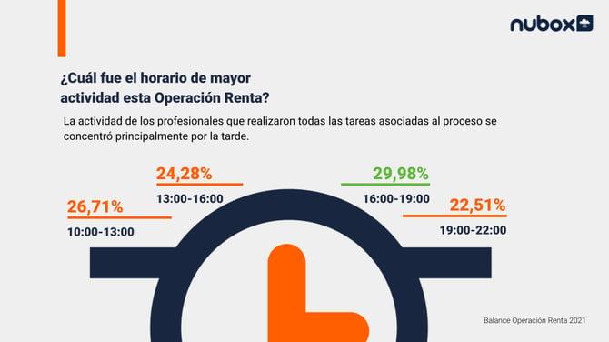 Tiempos de Operación Renta 2021
