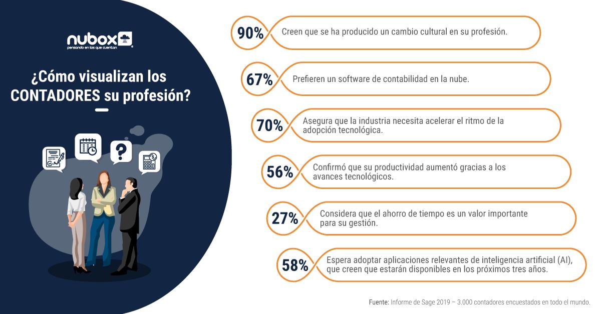 Infografía - ¿Cómo visualizan los contadores su profesión?