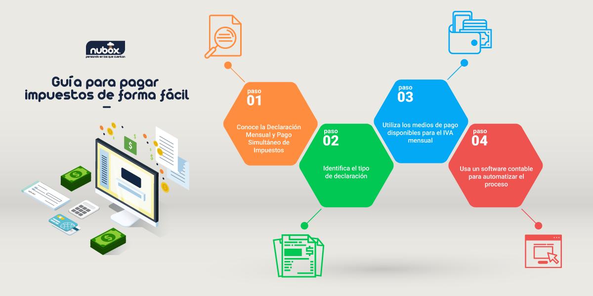 Infografía - Guía fácil para pagar impuestos y evitar infracciones tributarias en chile