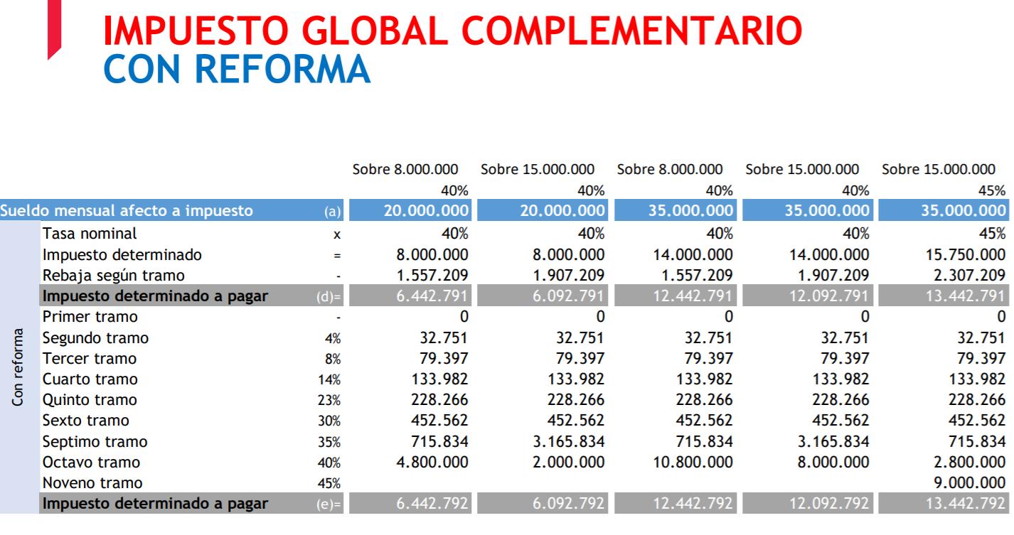 Tabla Impuesto Global Complementario con la nueva reforma tributaria