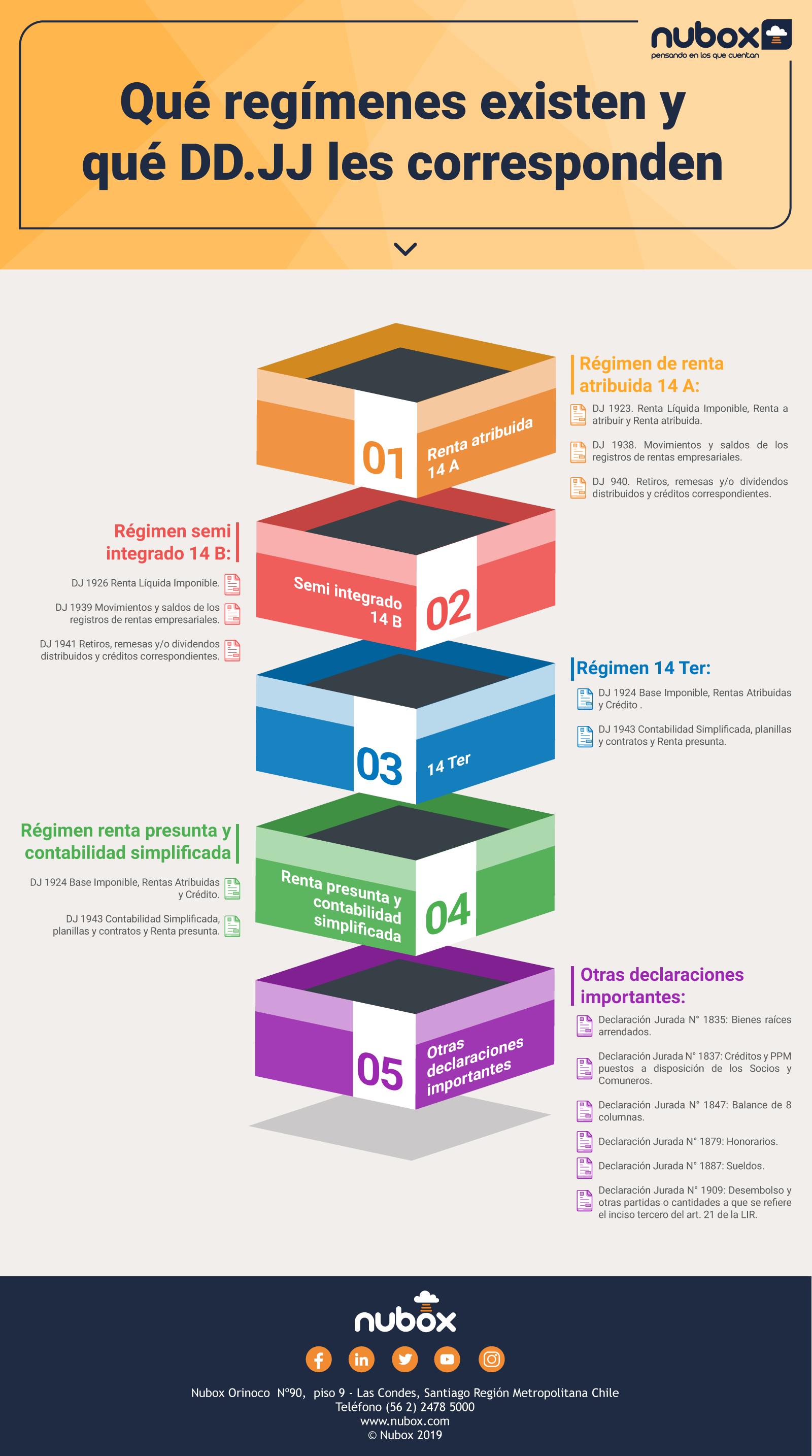 Infografía - Declaraciones Juradas de acuerdo a regímenes tributarios